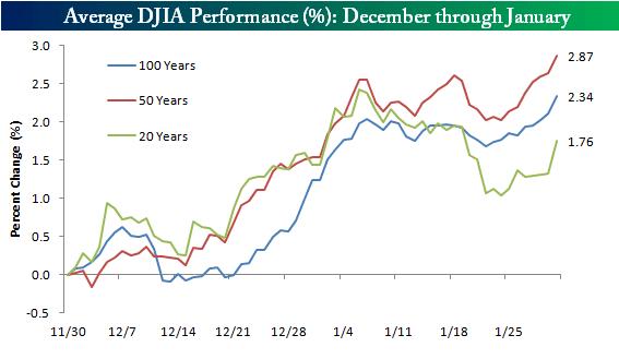 December-January-effect
