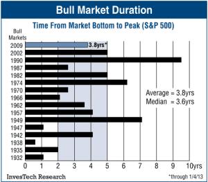 bull-duration