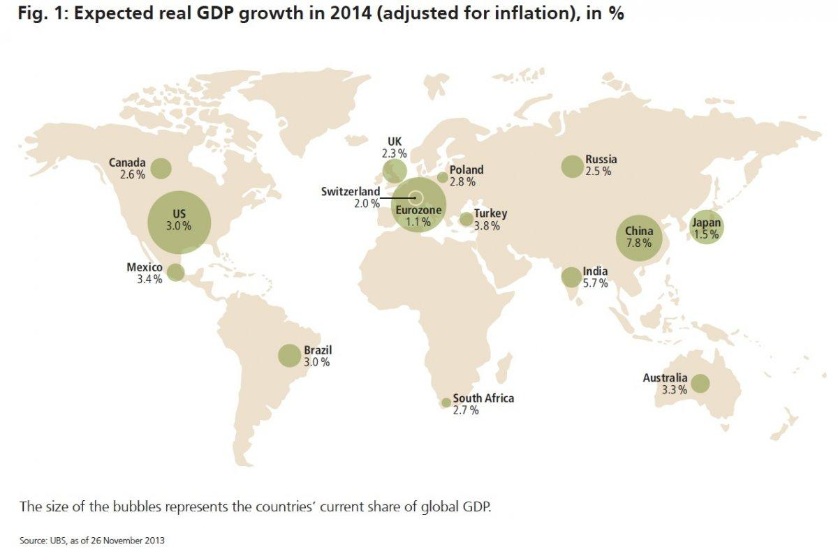 ubs-expected-gdp-growth 2014