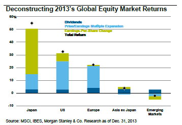 deconstructing-2013-global-equity-markets