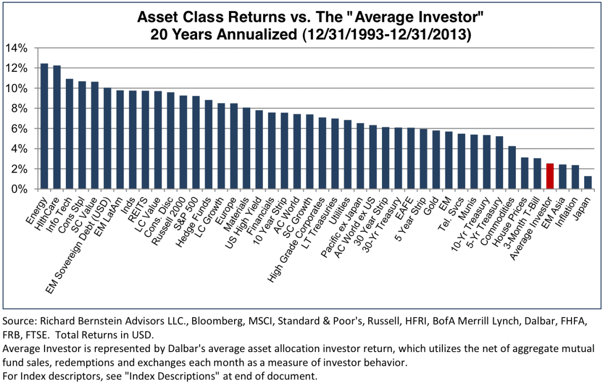 asset-class-returns-vs-average-investor