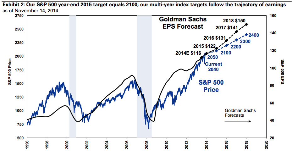 SP500-outlook-2015-goldman