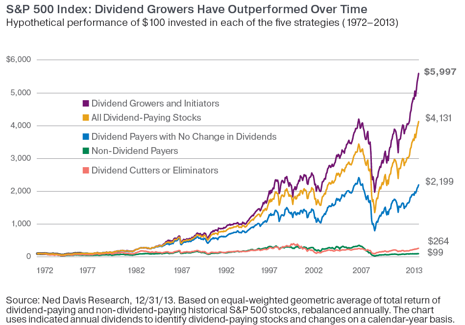 dividend-growers-have-outperformed-over-time