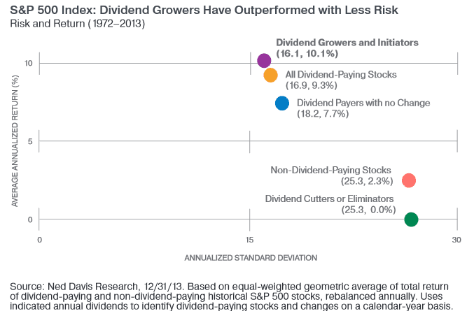 Dividend growers