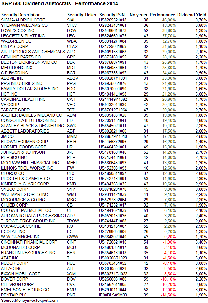 SP500 dividend aristocrats 2014 performance