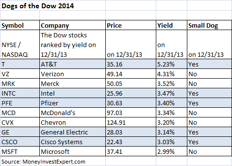 Dogs of the dow 2014