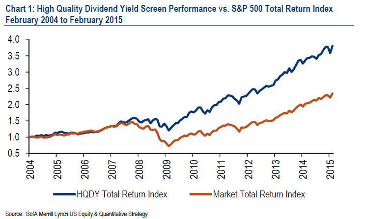 bofaml-high-quality-dividend-yield