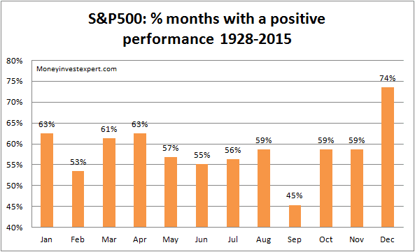 sell-in-may-months-1928-2015