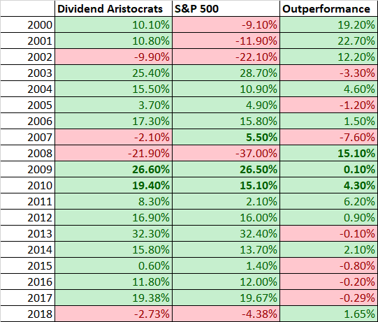 Dividend aristocrats performance by year 2018