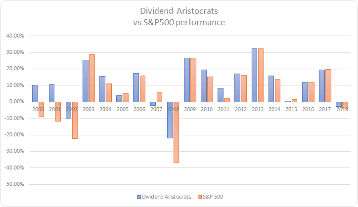 out performance dividend aristocrats 2019