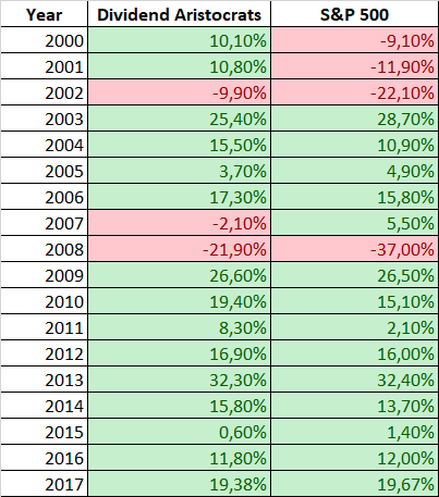 Performance aristocrats by year