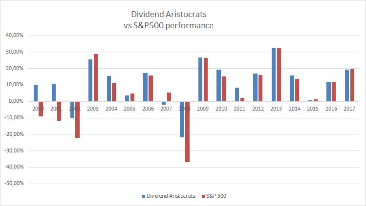 Aristocrats vs sp500