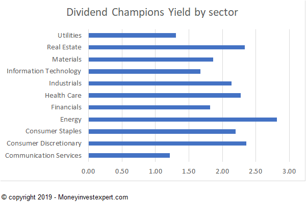 us-dividend-champions-yield-by-sector