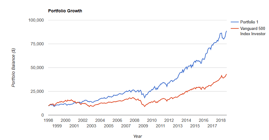 do dividend stocks outperform growth stocks