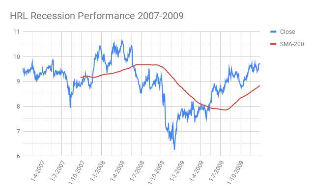HRL-Hormel-Foods-Corporation-Recession-Performance-2007-2009