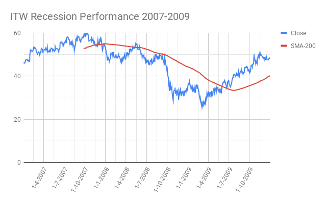 ITW-Illinois-Tool-Works-Inc.-Recession-Performance-2007-2009
