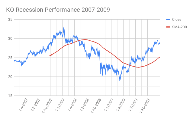KO-Coca-Cola-Company-Recession-Performance-2007-2009