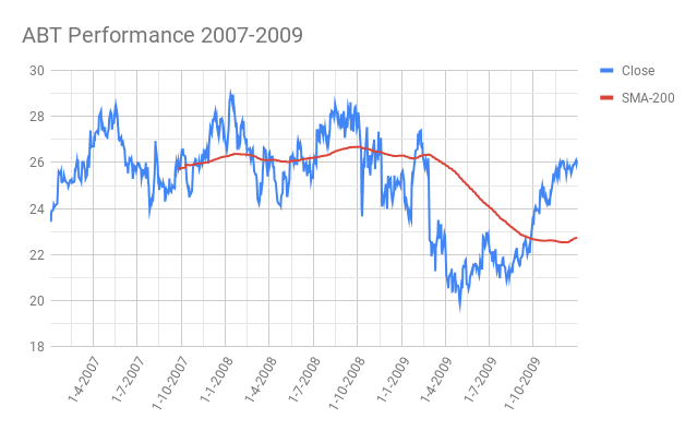 Abbott Laboratories (ABT) Recession Performance