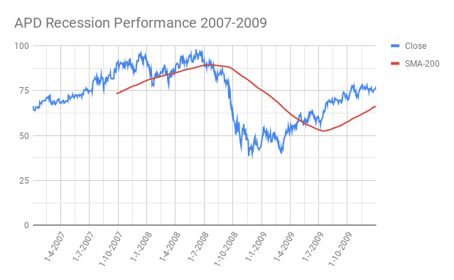 APD-Air Products and Chemicals Inc.-Recession-Performance-2007-2009