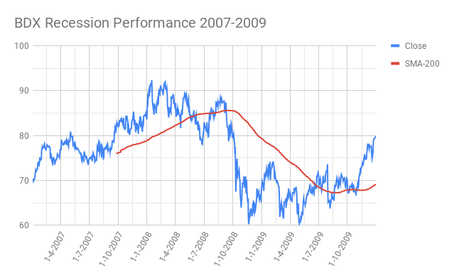 BDX-Becton-Dickinson-and-Company-Recession-Performance-2007-2009