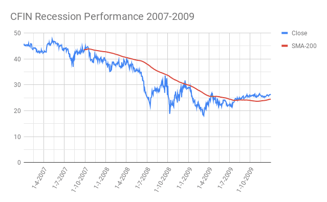 CFIN-Cincinnati-Financial-Corporation-Recession-Performance-2007-2009