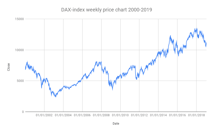 DAX-index weekly price chart 2000-2019
