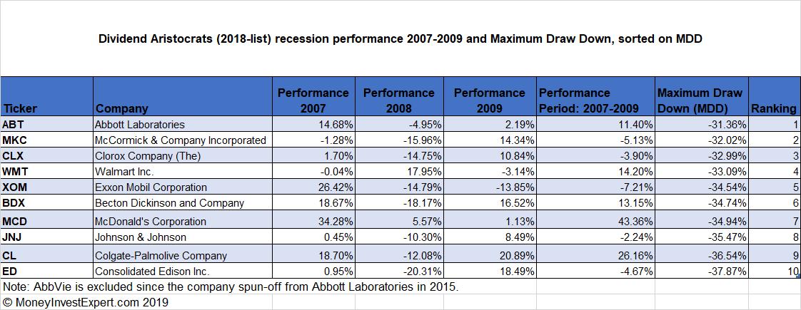 Dividend-Aristocrats-recession-mdd-top-10