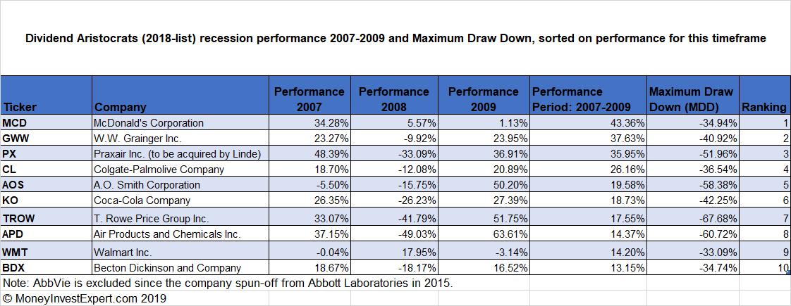 Dividend-Aristocrats-recession-performance-top-10