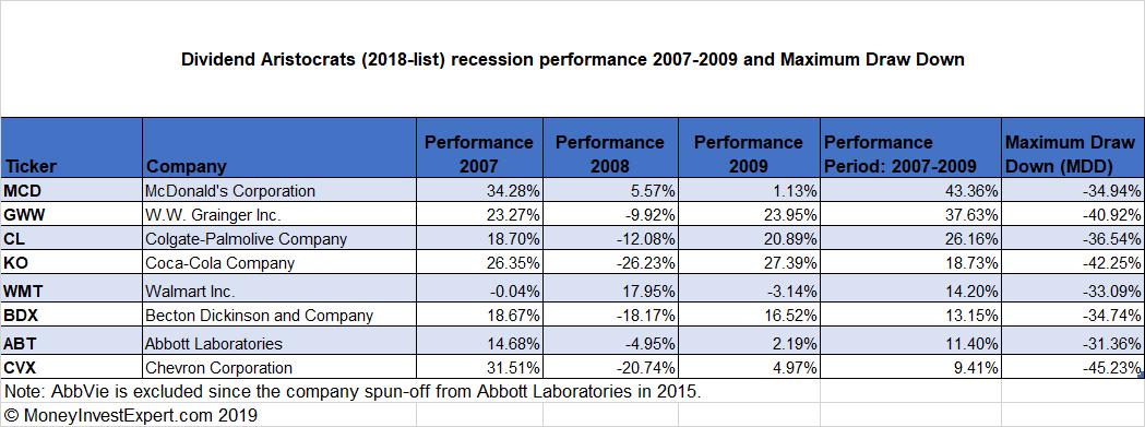 Dividend-Aristocrats-recession-top-8