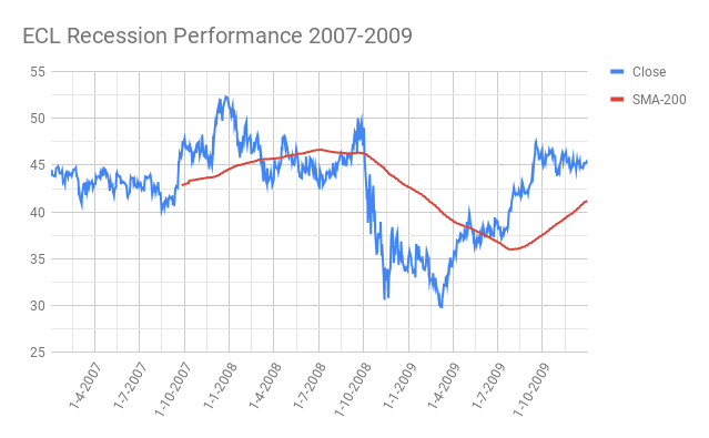 ECL Ecolab performance during recession