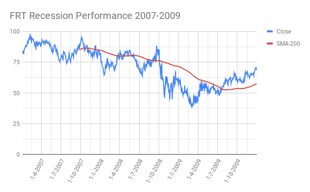 FRT-Federal-Realty-Investment-Trust-Recession-Performance-2007-2009
