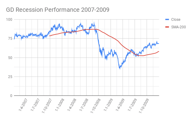 GD-General-Dynamics-Corporation-Recession-Performance-2007-2009