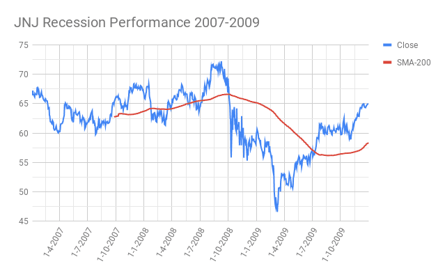 JNJ-Johnson-Johnson- Recession-Performance-2007-2009