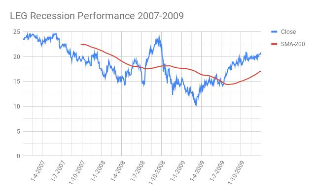 LEG-Leggett-Platt-Incorporated-Recession-Performance-2007-2009