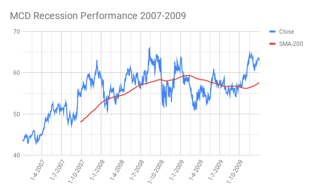 MCD-McDonalds-Corporation-Recession-Performance-2007-2009