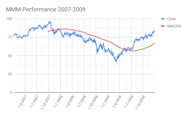 MMM-3M-company-recession-Performance-2007-2009