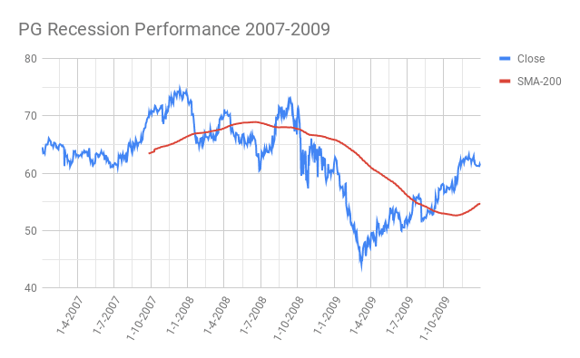PG-Procter-Gamble-Recession-Performance-2007-2009