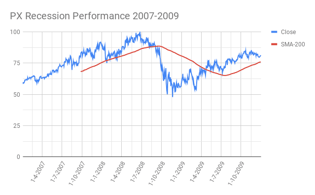 PX-Praxair-Recession-Performance-2007-2009