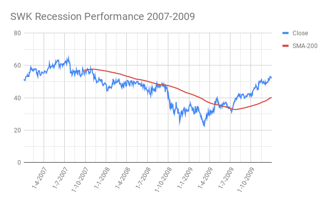 SWK-Stanley-Black-Decker-Recession-Performance-2007-2009