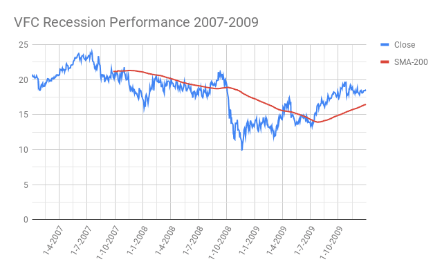 VFC-VF-Corporation-Recession-Performance-2007-2009