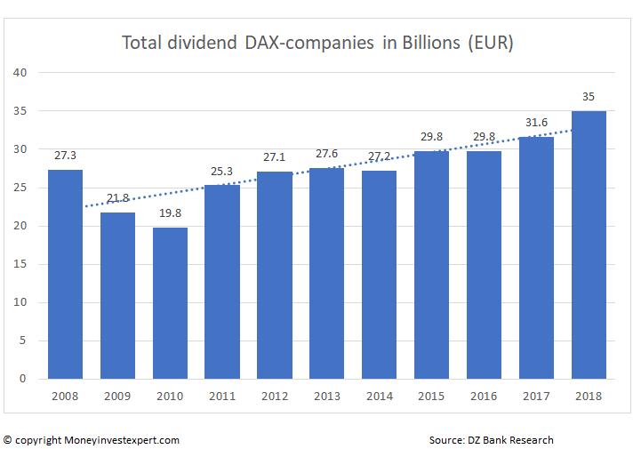dax total dividend per-year