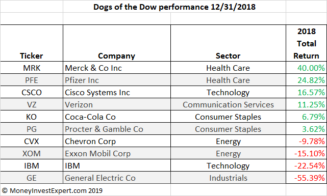 Dogs of the dow 2018 performance update 1/1/2019