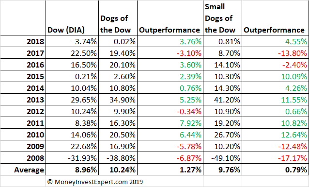 dogs of the dow yearly performance update 2019