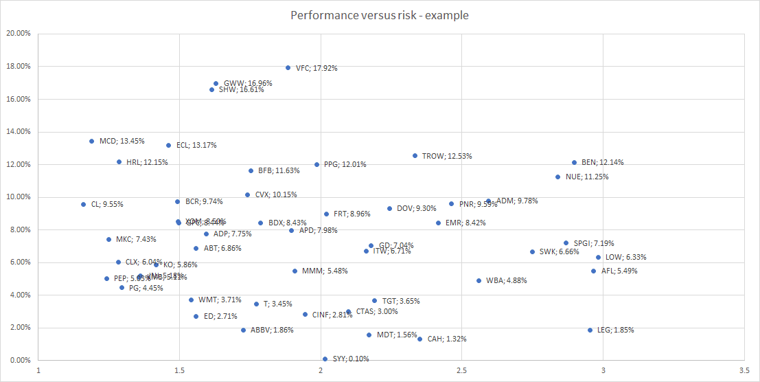 Defensive dividend aristocrats performance diagram