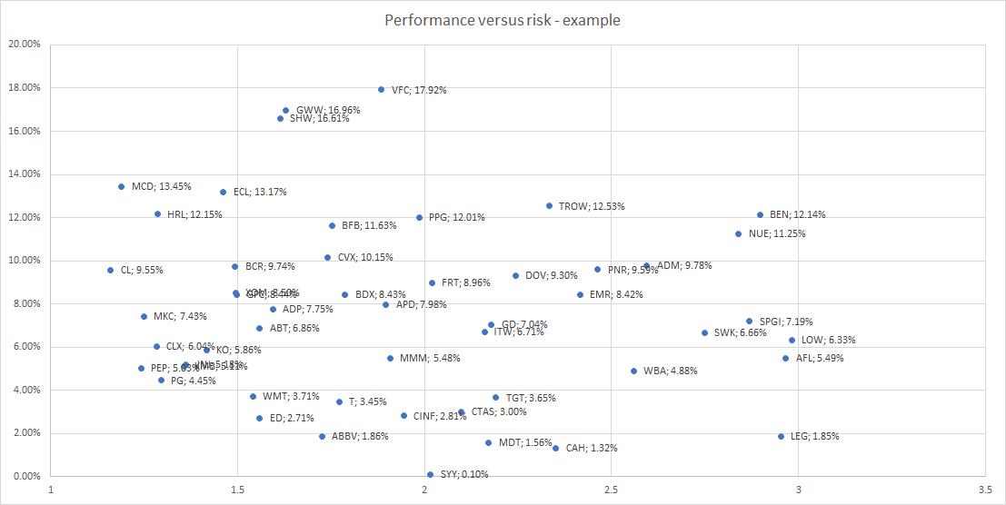 Defensive dividend aristocrats performance diagram