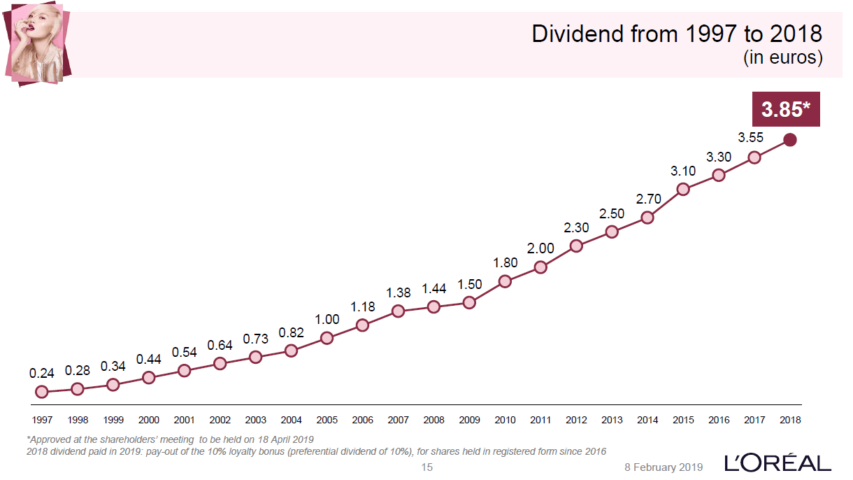 dividend-history loreal
