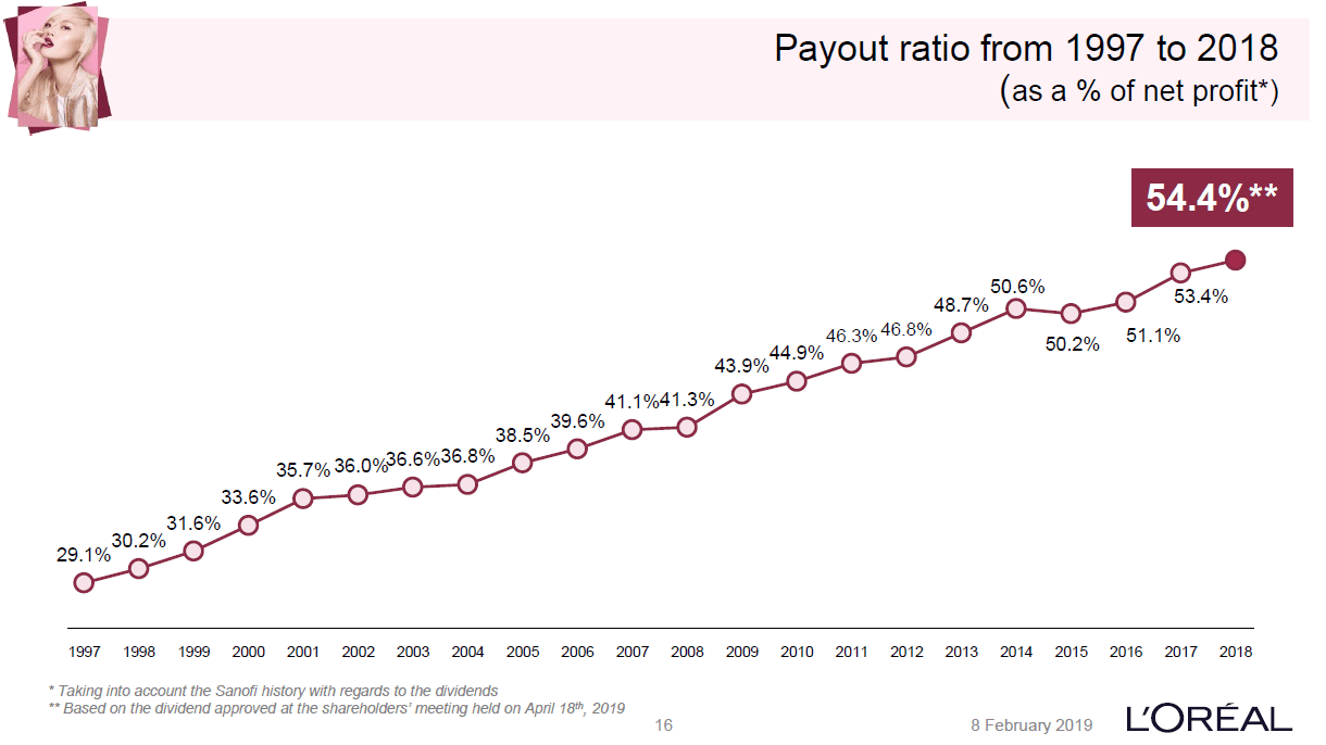 pay-out ratio loreal
