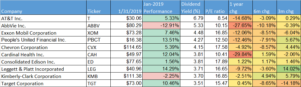 performance-dividend-aristocrats-2019-jan-yield