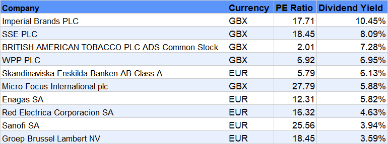 top-10 European dividend aristocrats yield
