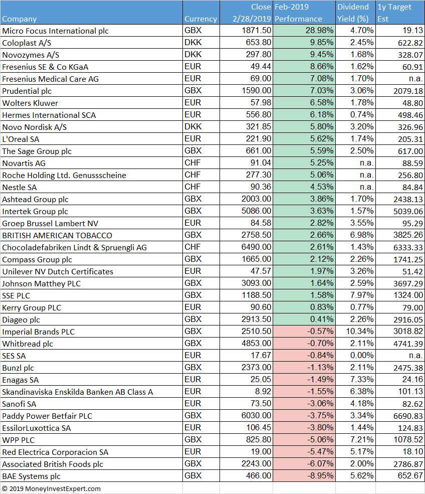 european-dividend-aristocrats-performance february 2019